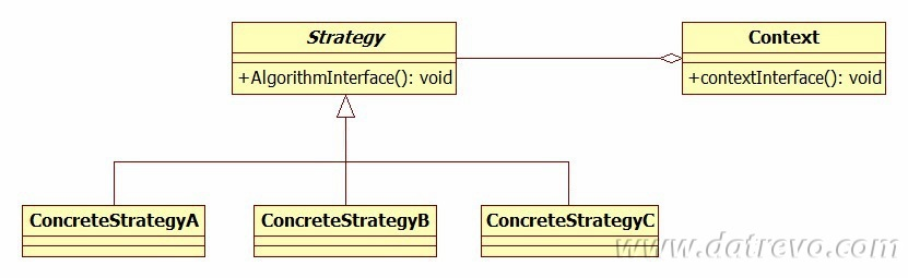 Il pattern Strategy