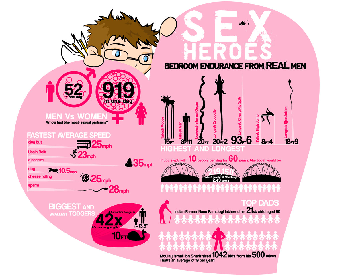 Bedroom Endurance For Real Men, An Infographic