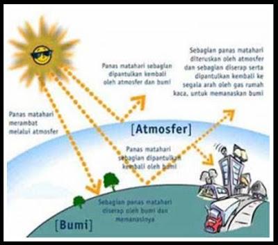 Pemanasan Global Waktunya Untuk Bertindak Info Global Warming