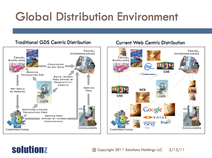 what is global distribution system pdf