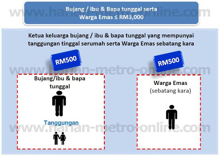 ilustrasi pendapatan isi rumah kuram RM3 ribu untuk yang bujang