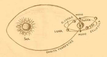 Representación de órbita terrestre y lunar