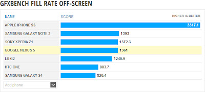Nexus5 Benchmark GFXBENCH FILL RATE OFF-SCREEN Phone Arena
