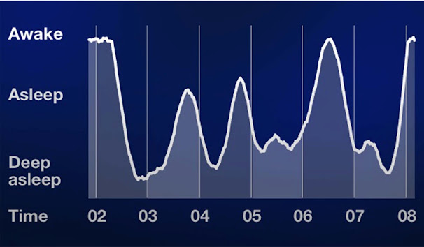 Sleeping pattern Graph