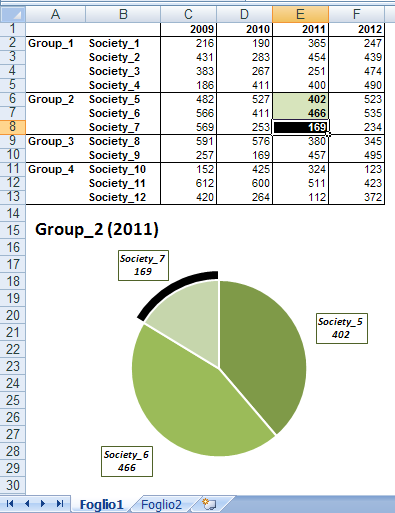 Dynamic Pie Chart from groupped data based on active cell