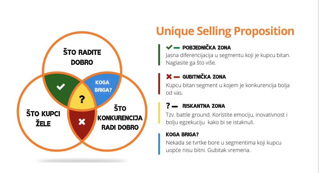 Unique Selling Proposition diagram