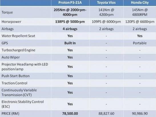 perbandingan Proton Preve vs Toyota Vios vs Honda City