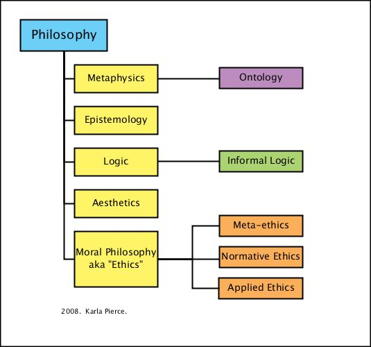 5 branches of philosophy