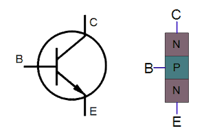 An NPN transistor and its oversimplified structure.