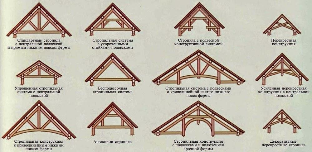 проект двухскатной крыши