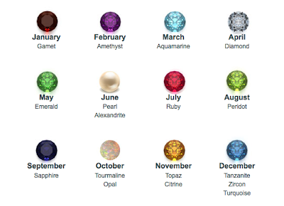 The Picture Shown Right Is Birthstone Chart Many Of Us Are Most Familiar With