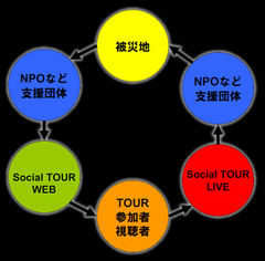 SocialTourのイメージ1