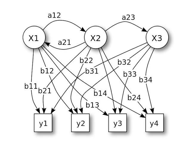 Hidden Markov Models, cos'è e perchè viene utilizzato