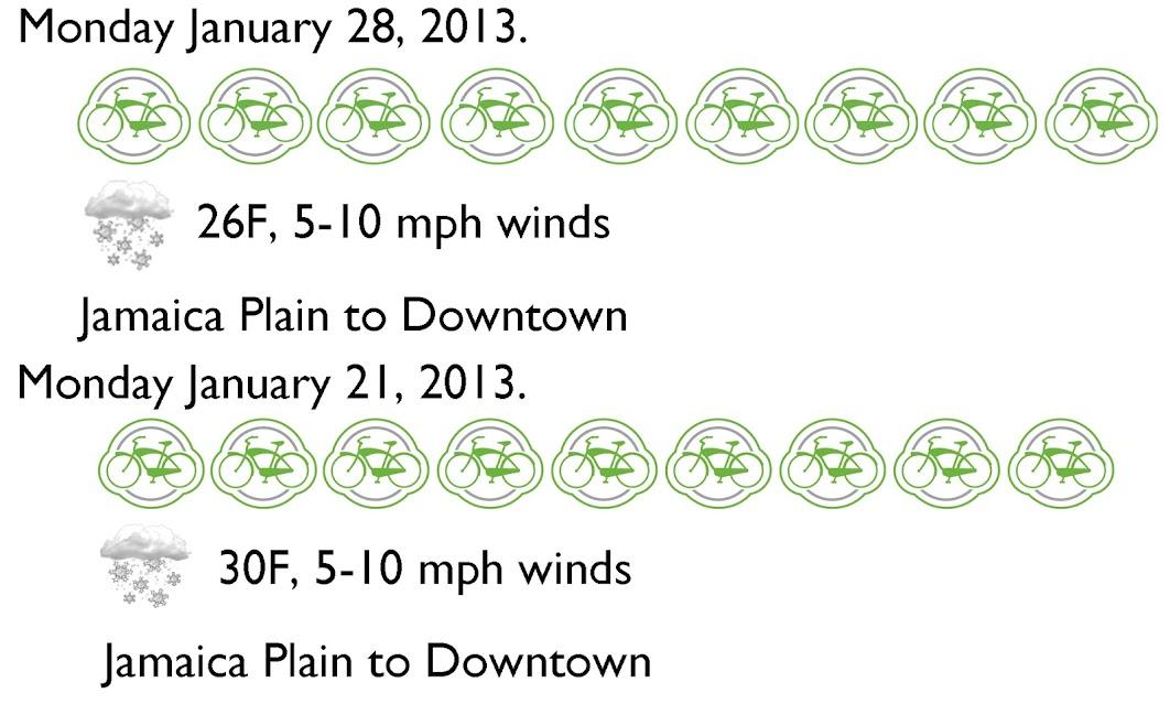 1/28 Bike Count