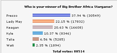 Bigbrother Africa Unofficial Poll results