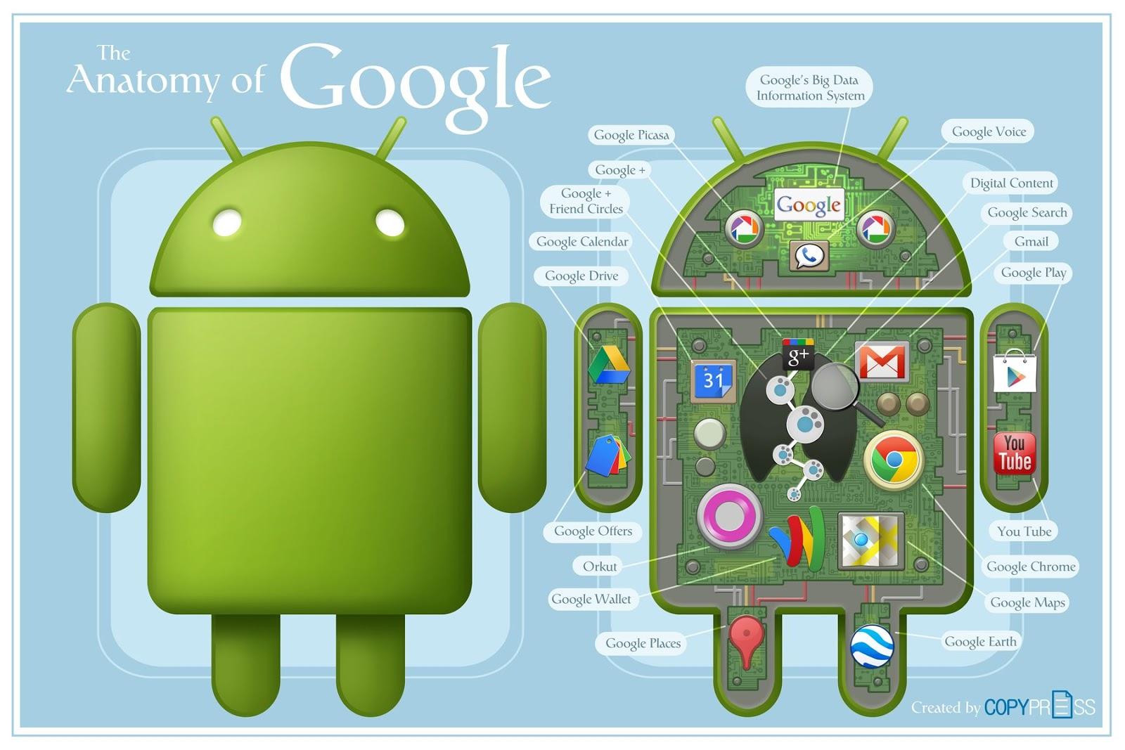 Carboni fecha parceria com o Google anatomia do google
