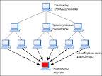 В Сети найден ботнет, состоящий из веб-серверов
