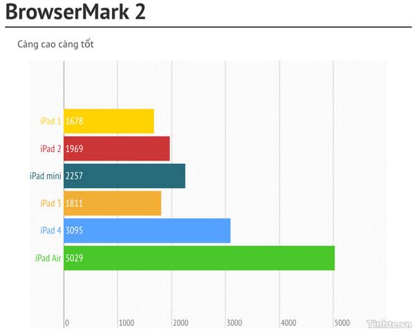 So sánh benchmark của iPad Air với các iPad thế hệ cũ 5
