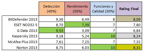 Comparación Antivirus de Pago 2012