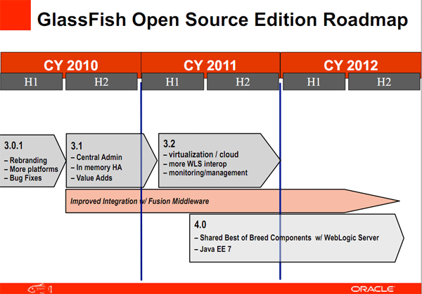 GlassFish 3 1 Arrived! Yes Sir, we do Cluster now! - DZone Java