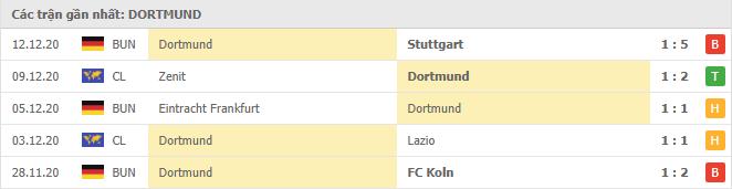Thành tích của Borussia Dortmund trong 5 trận đấu gần đây