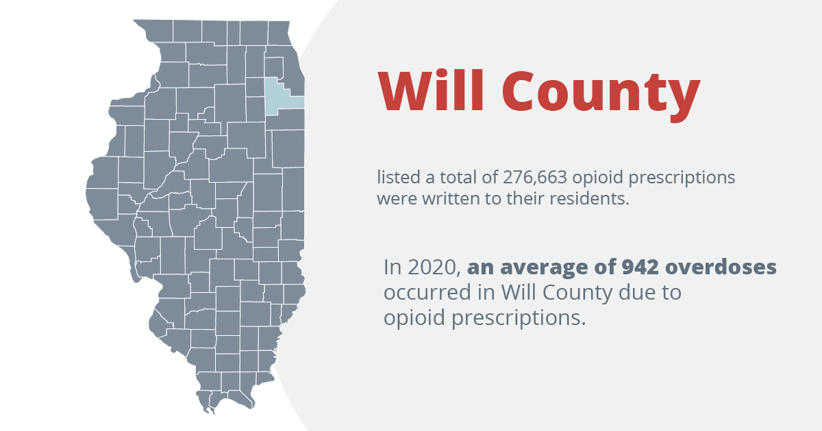 Will county listed a total of 276,663 opioid prescriptions were written to their residents. In 2020, an average of 942 overdoses occurred in Will county due to opioid prescriptions