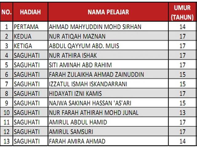 Pemenang keputusan pertandingan menulis surat 1 malaysia 2011 kategori sekolah menengah