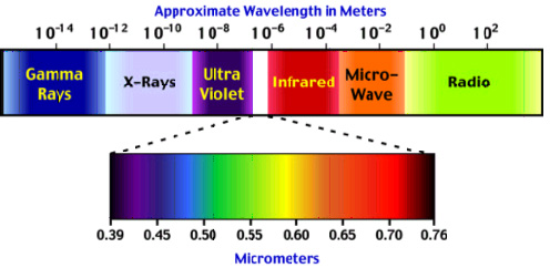 wavelengths in meters