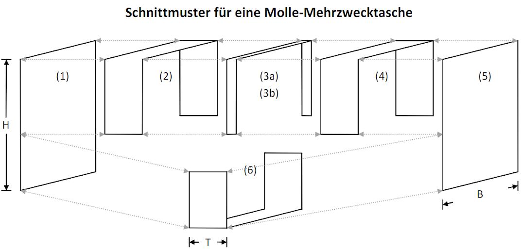 Schnittmuster kleine Molle-Mehrzwecktasche - Ideen, Planung und ...