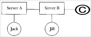 Harrykar's Techies Blog: Internet Relay Chat (aka IRC) in an