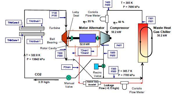 supercritical carbon dioxide brayton cycle developments at sandia rh nextbigfuture com Carbon Dioxide Diagram Carbon Phase Diagram