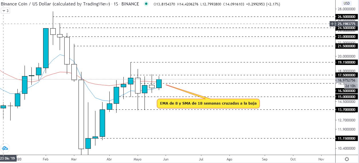 Análisis técnico del gráfico BNB USD. Fuente: TradingView.