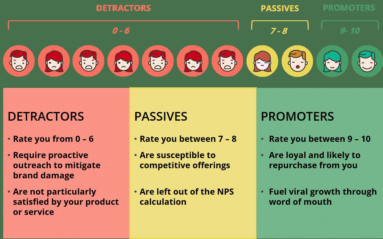 NPS Survey score description from detractors to promoters.
