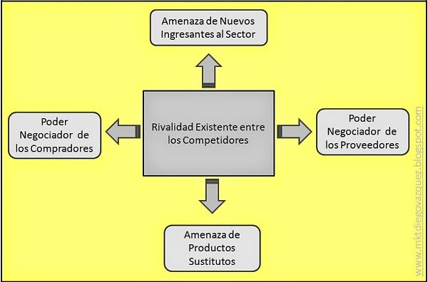 Las 5 Fuerzas del Mercado de Michael Porter