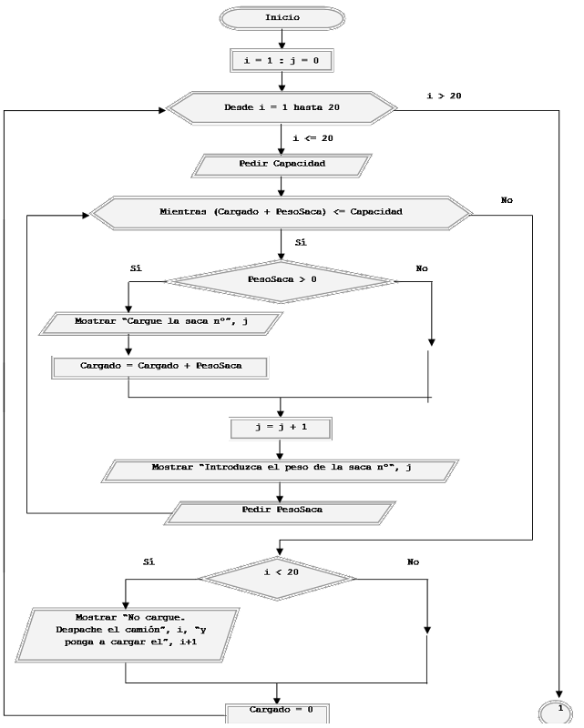 Ejercicios resueltos con acumuladores pseudocdigo y diagramas de diagrama de flujo ccuart Gallery