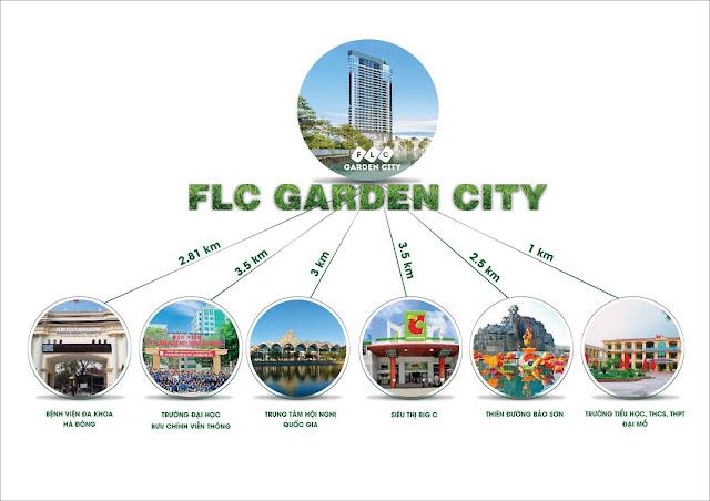 Kết nối vùng của dự án FLC Garden City thuận tiện di chuyển