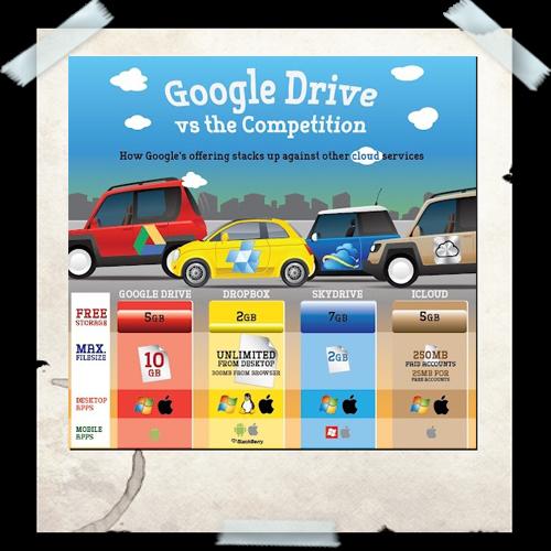 Cloud Infographic: Google Drive vs Competition