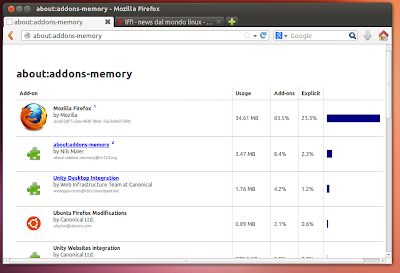 About:addons-memory in Mozilla Firefox
