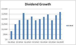 Q1 2015 Dividend Income Update thumbnail
