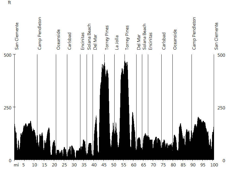 Rad Fondo #4 • Route Profile