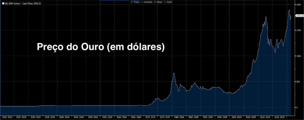 Gráfico apresenta preço do ouro (em dólares).