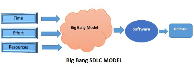 sdlc-big-bang