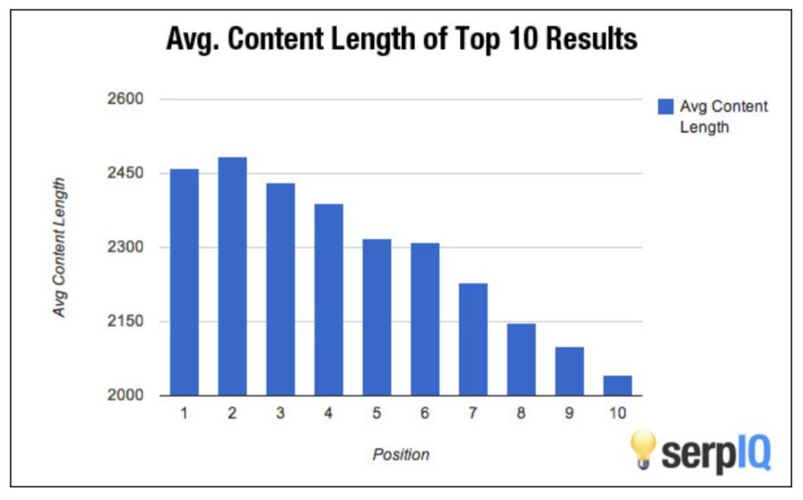Histogram showing the average content length of pages in the Top 10 search results.