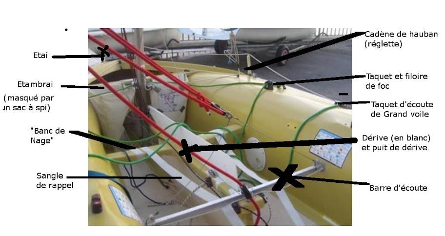 Kiteboat avec un dériveur en caisson. CockpitCommente420