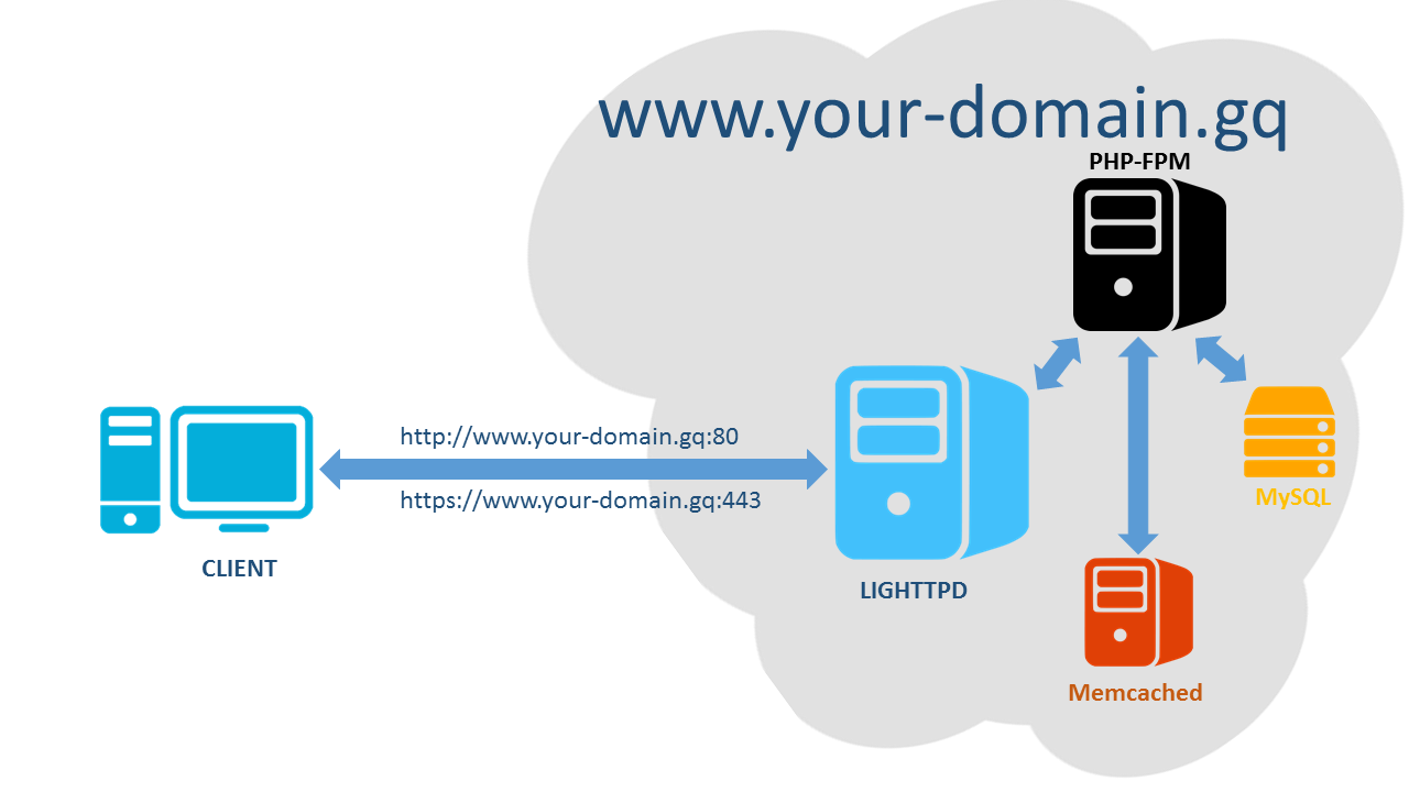 [LLMP - 2] Cài đặt Web Server Lighttpd trên Red Hat CentOS 7 – Cài đặt PHP