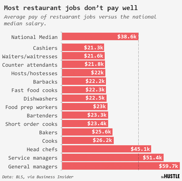 Most Us Restaurant Workers Make Far Below The National