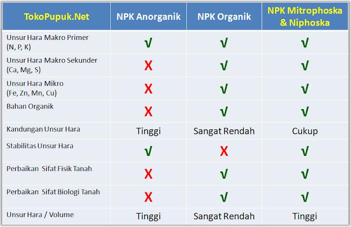 Perbandingan NPK Anoganik Organik Phonskaplus Mitrophoska Niphoska