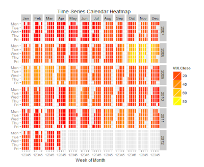 ggplot2 Time Series Heatmaps