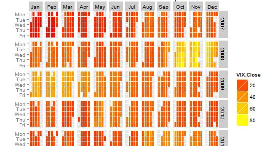 MarginTale: ggplot2 Time Series Heatmaps