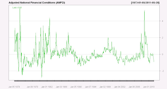 More St. Louis Fred Fun with National Financial Conditions